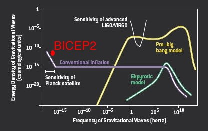 Gravitational-wave power spectrum, with BICEP2 result indicated